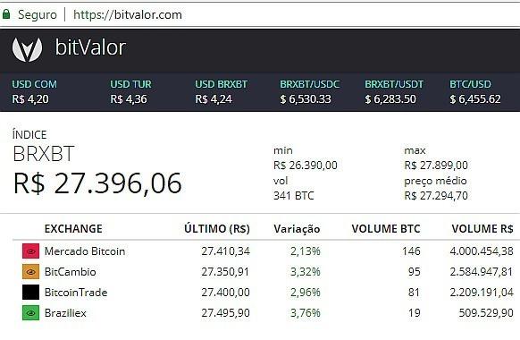 bitcoin casa de cambio