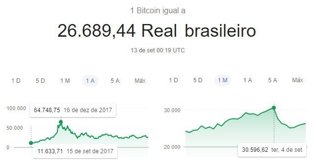 converter bitcoin reais