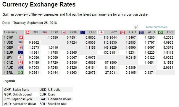 dolar americano hoje
